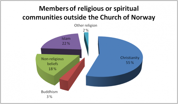 Members of religious or spiritual communities outside The Norwegian Church